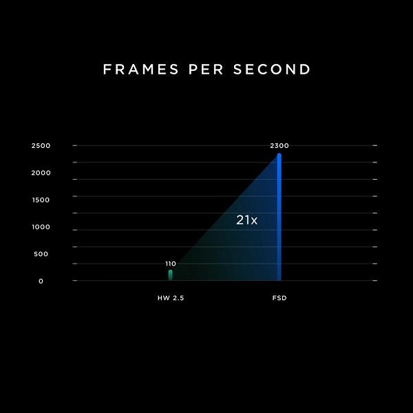 Nvidia отреагировала на сравнение ее процессора с Tesla FSD