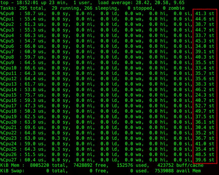 Steal: кто крадёт у виртуалок процессорное время - 2