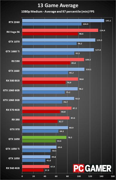Тесты видеокарты GeForce GTX 1650 показывают, что Radeon RX 570 всё ещё выгоднее