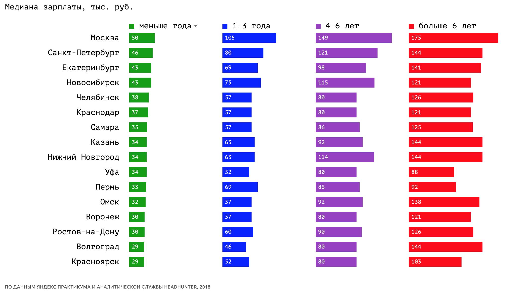 Яндекс опубликовал обзор рынка ИТ-вакансий - 4