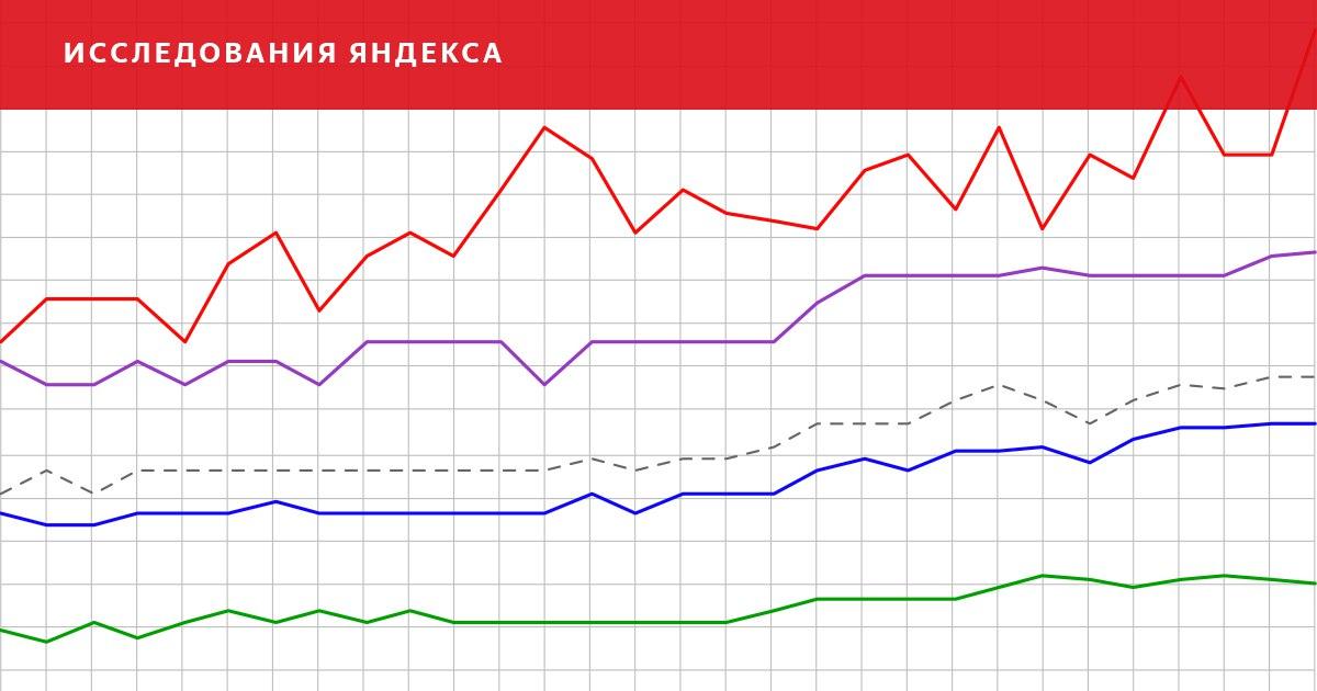 Яндекс опубликовал обзор рынка ИТ-вакансий - 1
