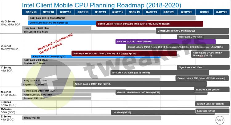 Запаситесь терпением: 10-нм процессоров Intel для десктопов не будет до 2022 года