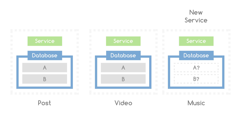 Переезд веб-портала: от монолита к микросервисной архитектуре - 2