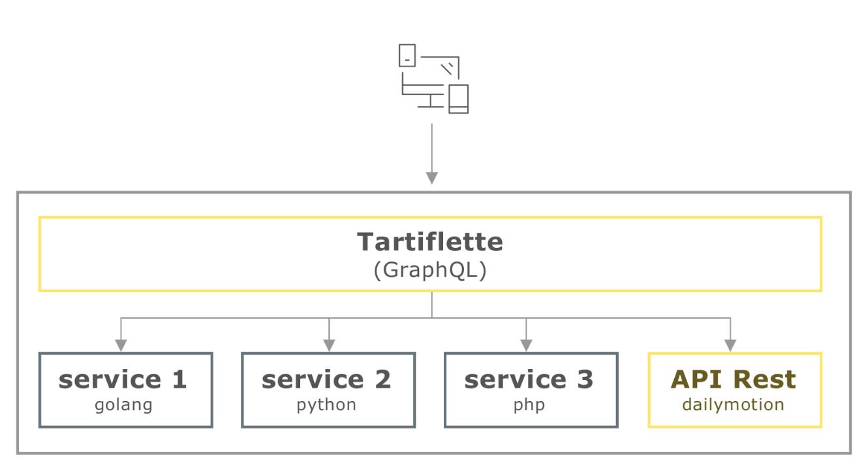 Представляем Tartiflette: реализацию GraphQL с открытым исходным кодом для Python 3.6+ - 3