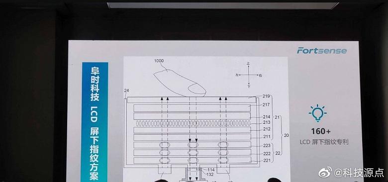Бюджетный прорыв. Представлен первый в мире встроенный в экран дактилоскоп для LCD