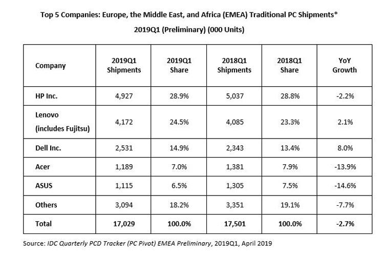 Компьютерный рынок региона EMEA снова «в минусе»