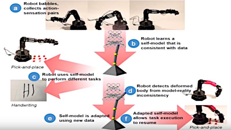 ПО для управления роборукой, автоматически определяющее её конфигурацию - 1