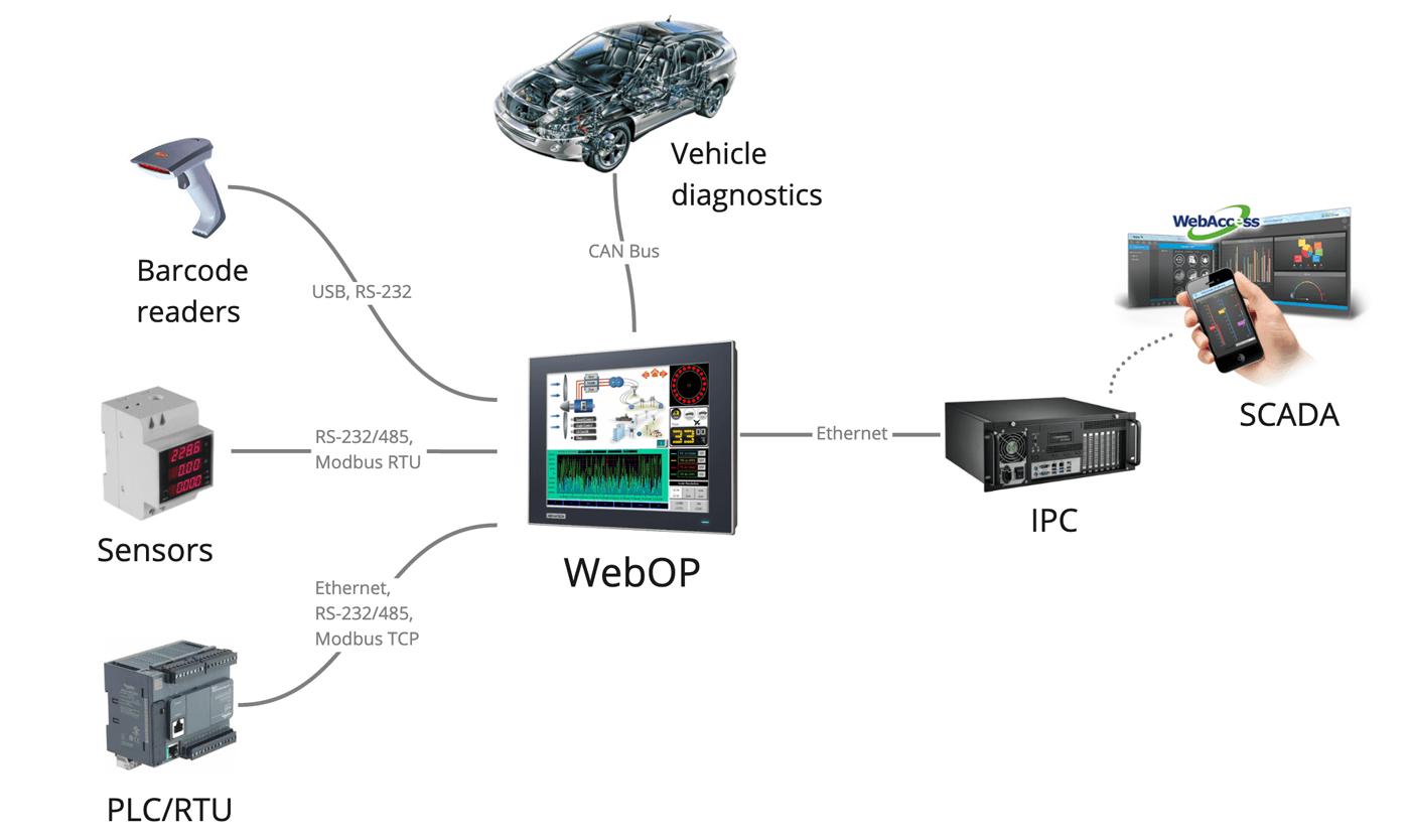 Пульт управления Хабром на базе HMI от Advantech - 2