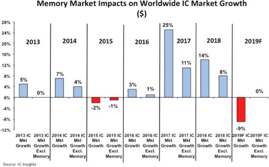 Колебания цен на память DRAM и NAND влияют на рост рынка микросхем