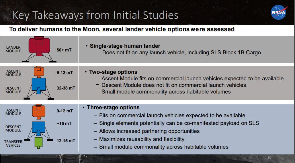 НАСА разместило заказ на разработку пилотируемого лунного лендера до 2025 года - 2