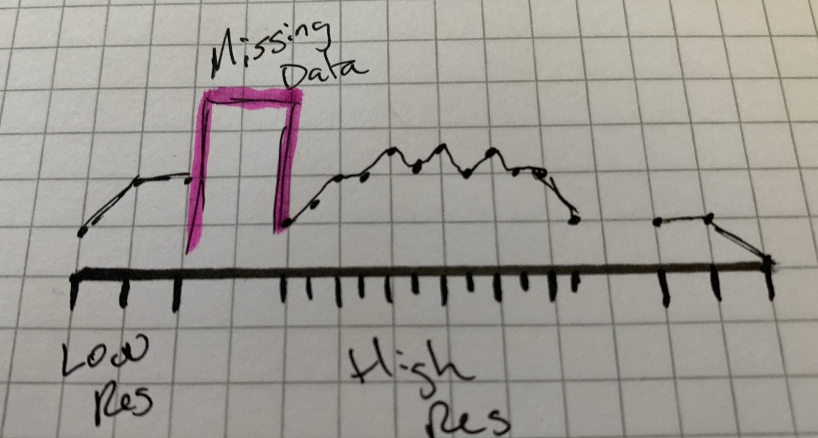 How to visualize changing intervals and missing data