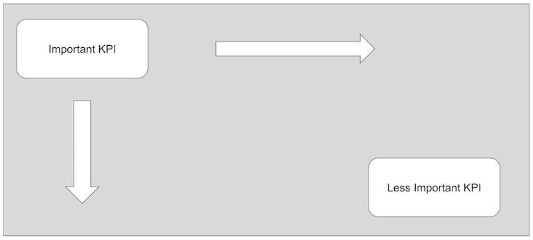 Практическое руководство по разработке дизайна дэшбордов - 3