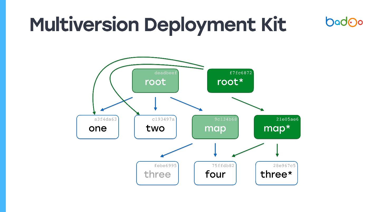5 способов деплоя PHP-кода в условиях хайлоада - 8
