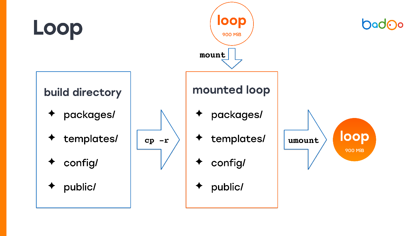 5 способов деплоя PHP-кода в условиях хайлоада - 1