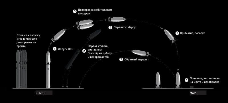 Цель — Марс: большая ракета Илона Маска