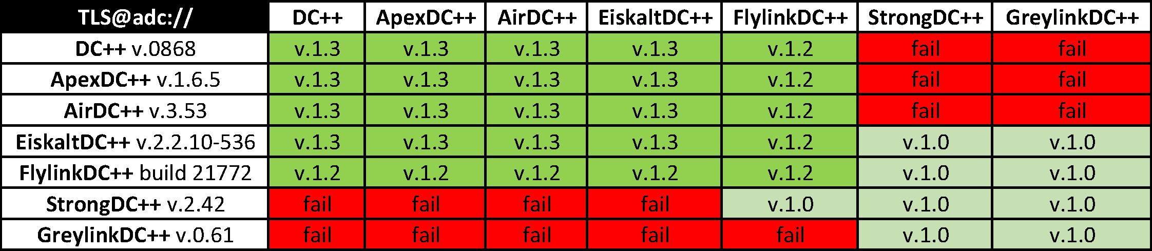 Хождение по мукам или Шифрование трафика в Direct Connect, ч.3 - 2