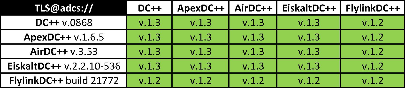 Хождение по мукам или Шифрование трафика в Direct Connect, ч.3 - 3
