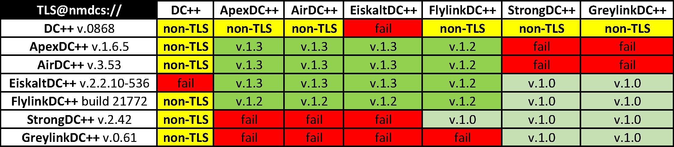 Хождение по мукам или Шифрование трафика в Direct Connect, ч.3 - 1