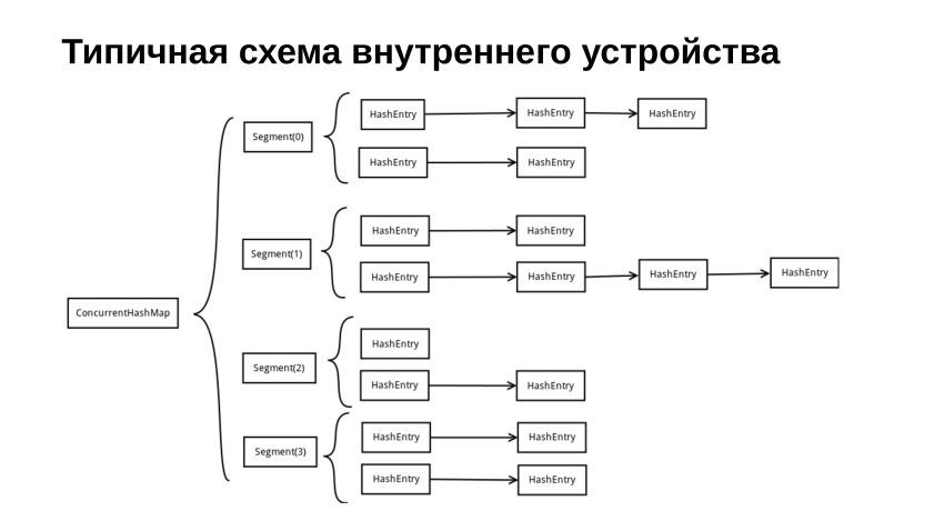 Многопоточные ассоциативные контейнеры в C++. Доклад Яндекса - 3