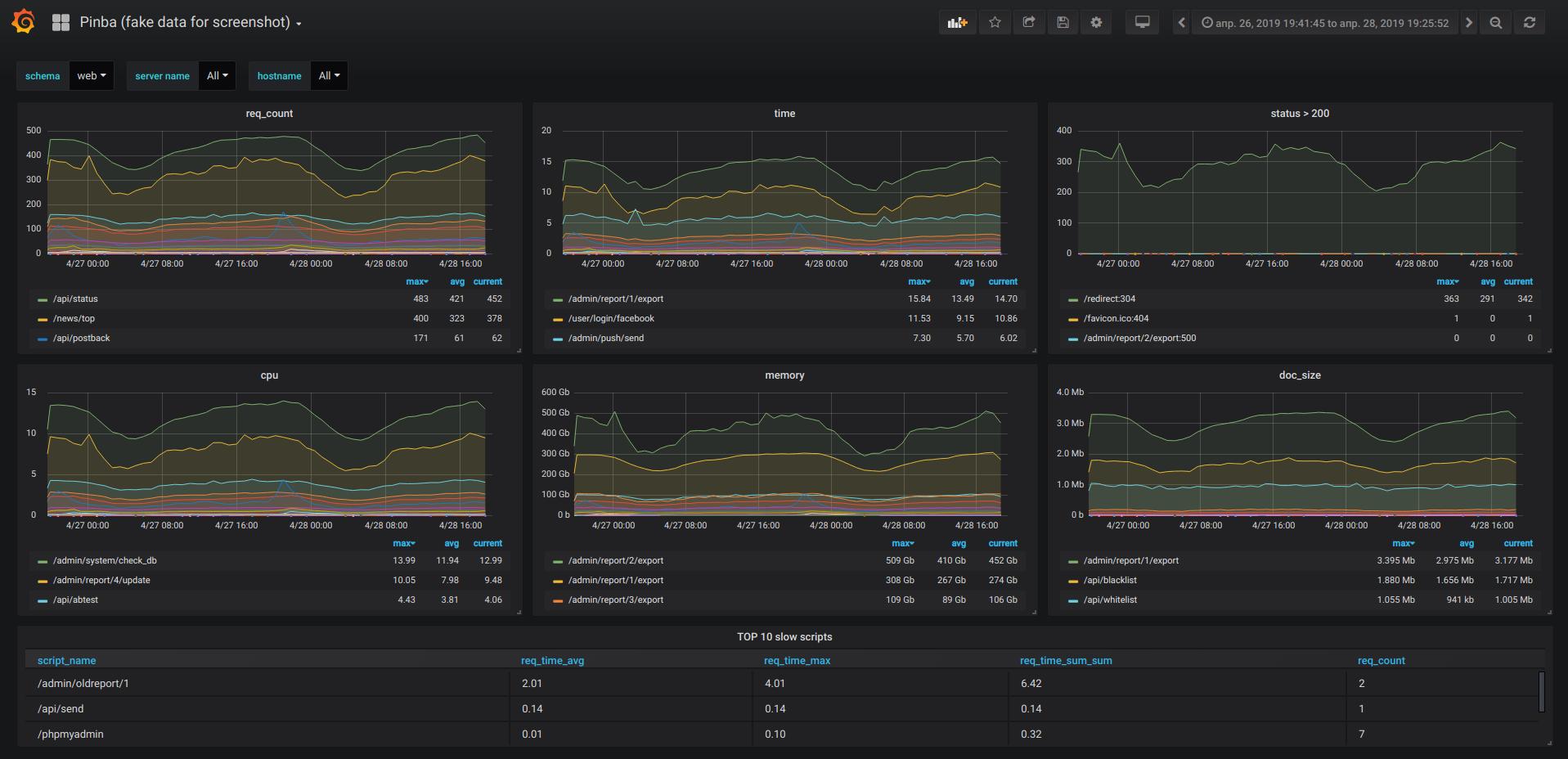 Статистика и мониторинг PHP скриптов в реальном времени. ClickHouse и Grafana идут на помощь к Pinba - 1