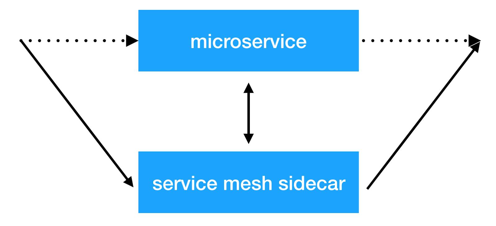 Netramesh – легковесное service mesh решение - 2