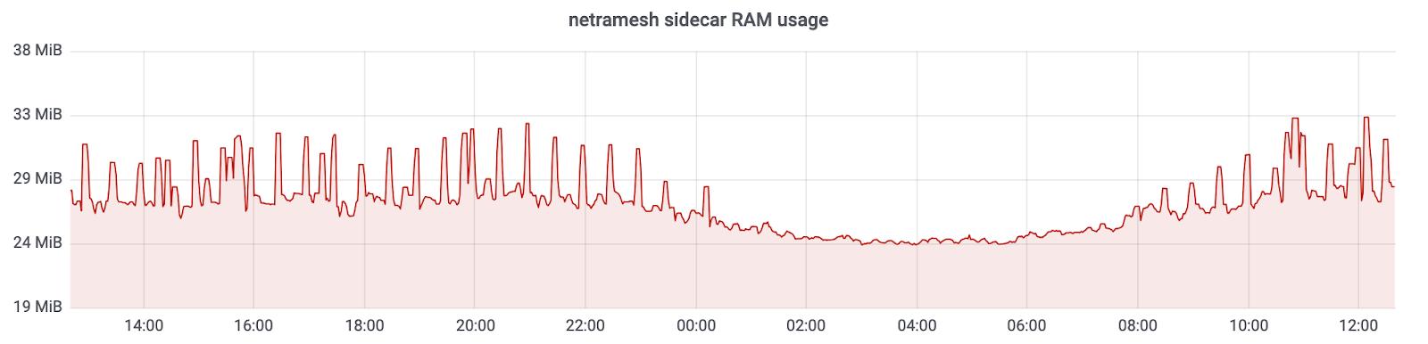 Netramesh – легковесное service mesh решение - 4
