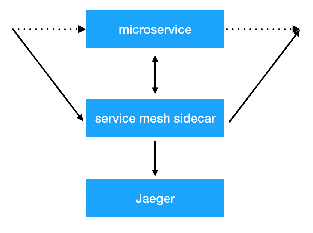 Netramesh – легковесное service mesh решение - 9