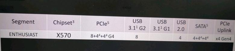 Чипсет AMD X570 располагает 40 линиями PCIe 4.0