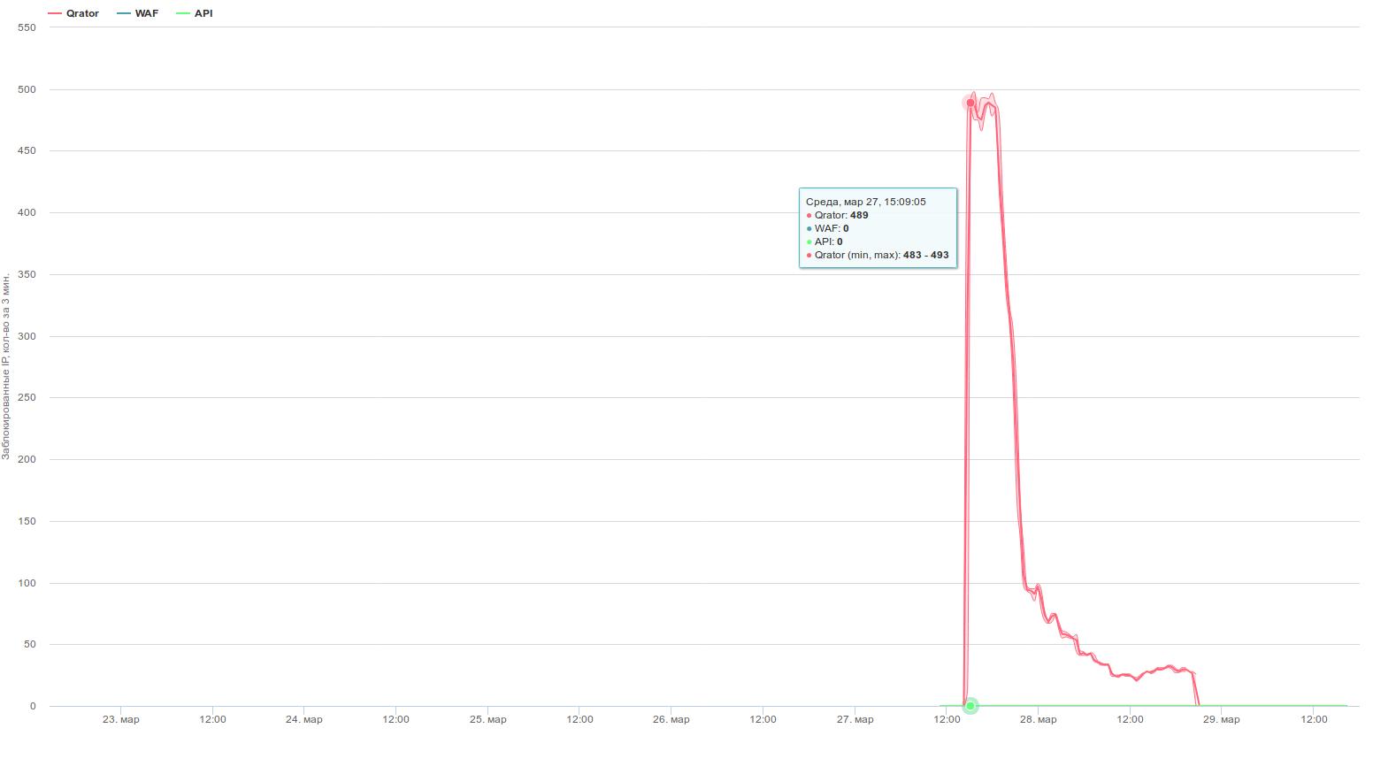 Что есть что и кто есть кто на рынке защиты от DDoS - 5