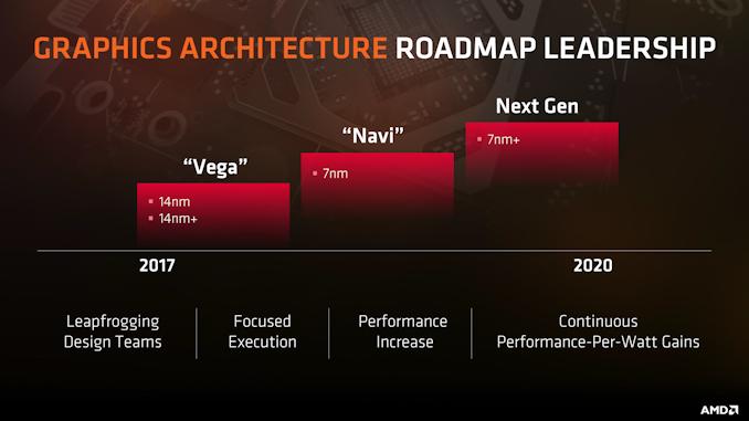 Официально: видеокарты AMD Radeon Navi выйдут в третьем квартале и будут стоить дешевле Radeon VII