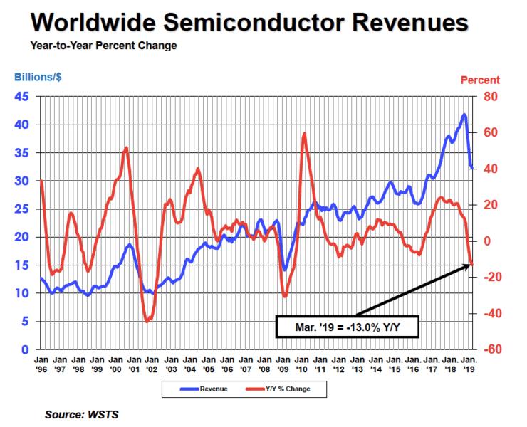 Продажи полупроводниковой продукции за год сократились на 13%