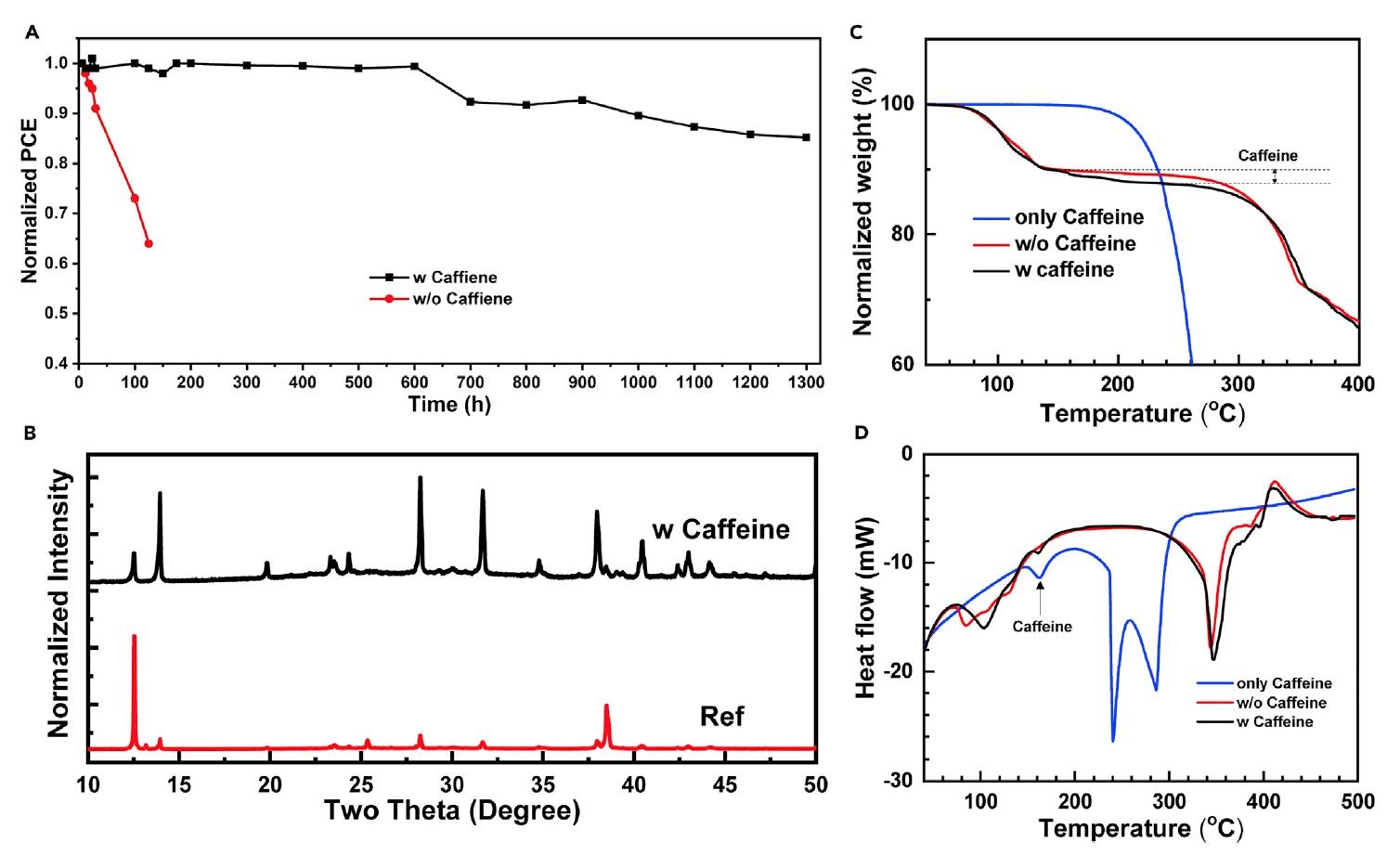 Солнечный кофе: повышение КПД фотоэлементов за счет кофеина - 6
