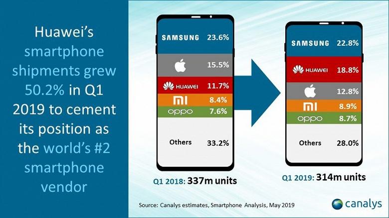 Samsung и Apple продолжают терять долю на рынке смартфонов в пользу китайских гигантов
