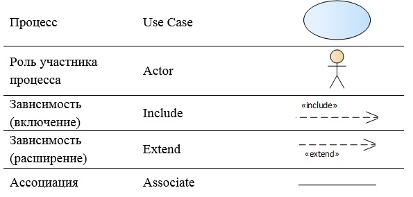 UML&Enterprise Architect: проектируем целевой процесс при создании автоматизированной системы - 2