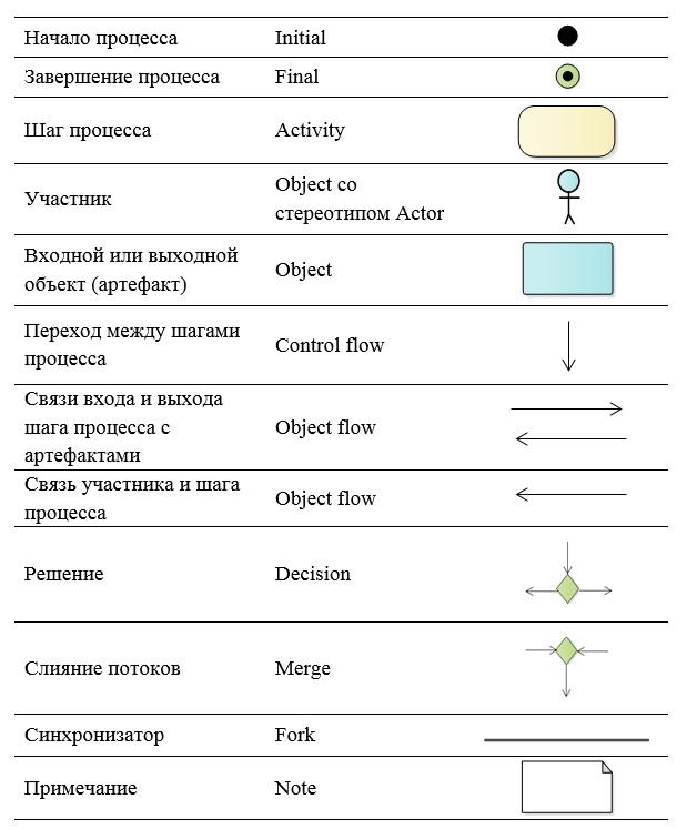 UML&Enterprise Architect: проектируем целевой процесс при создании автоматизированной системы - 3