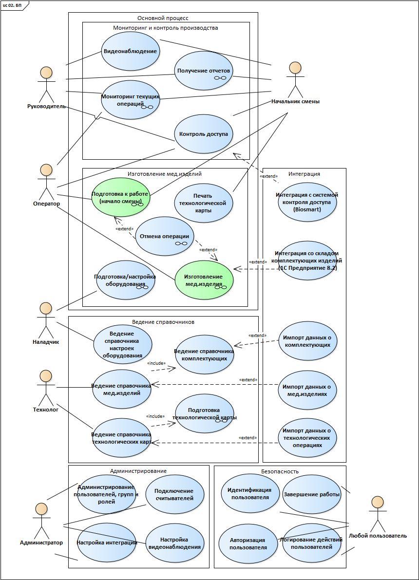 UML&Enterprise Architect: проектируем целевой процесс при создании автоматизированной системы - 4