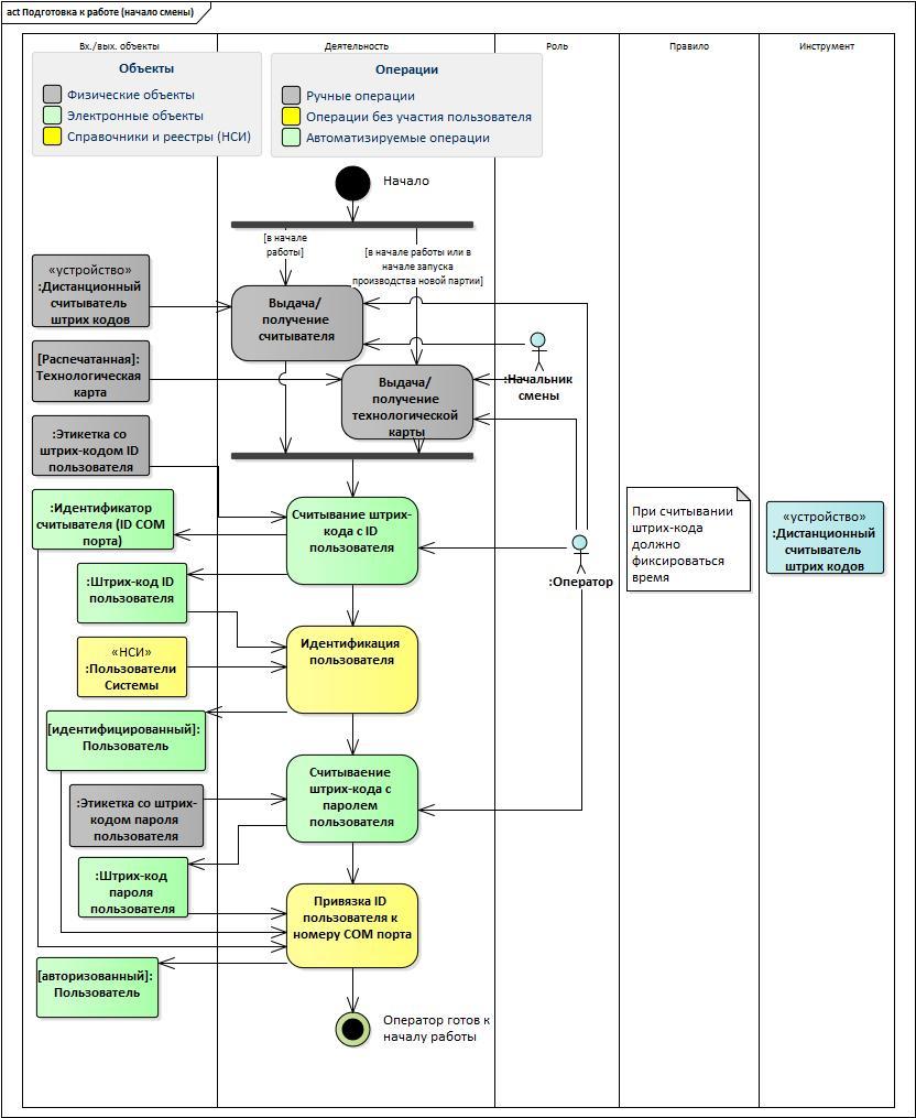 UML&Enterprise Architect: проектируем целевой процесс при создании автоматизированной системы - 5