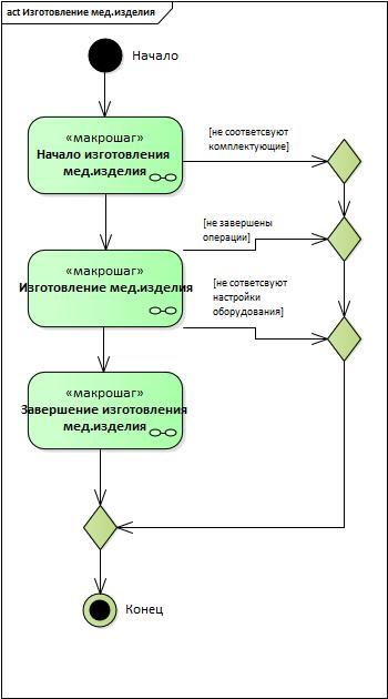 UML&Enterprise Architect: проектируем целевой процесс при создании автоматизированной системы - 6