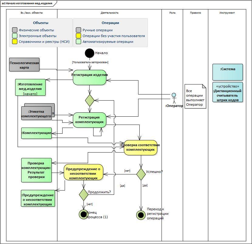 UML&Enterprise Architect: проектируем целевой процесс при создании автоматизированной системы - 7
