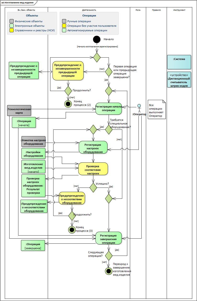 UML&Enterprise Architect: проектируем целевой процесс при создании автоматизированной системы - 8