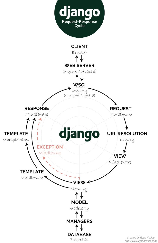 Как работают веб-приложения - 3