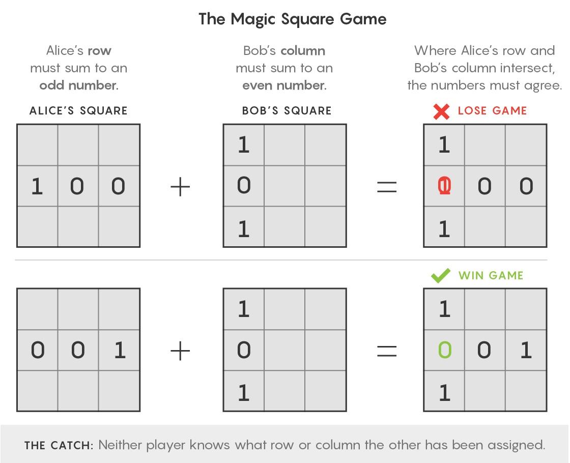 Простые квантовые игры раскрывают окончательную сложность Вселенной - 2
