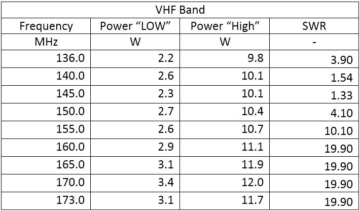 VHF Band