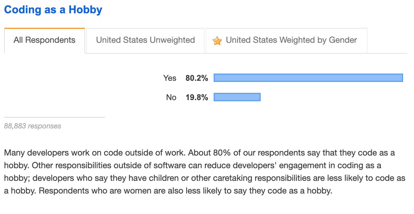 Stackoverflow Dev Survey 2019 - 1
