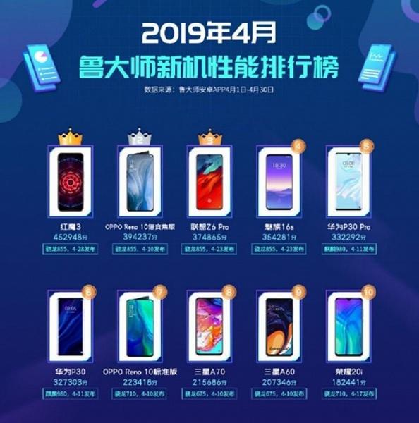 В апрельском ТОП-10 бенчмарка Master Lu три смартфона Huawei, по две модели Oppo и Samsung, но ни одного Xiaomi