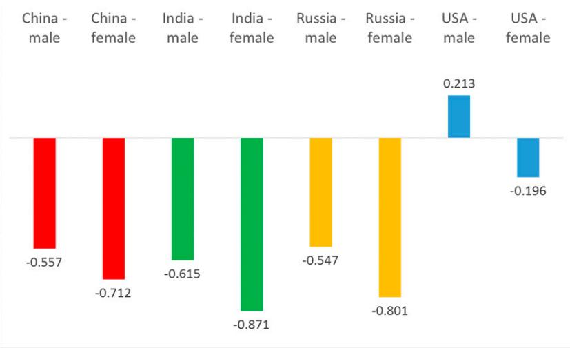Выпускники американских университетов превосходят выпускников России, Китая и Индии - 2