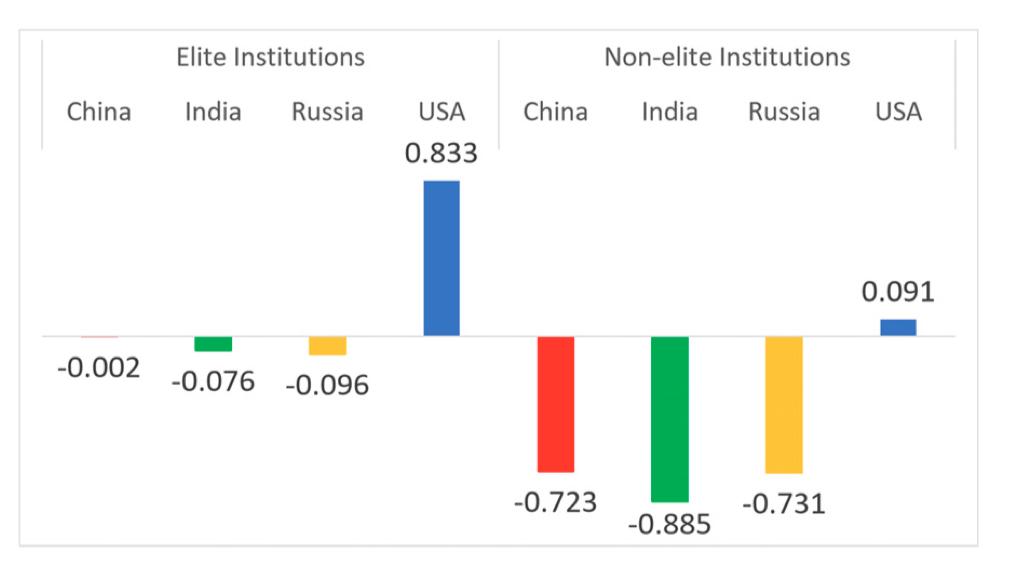 Выпускники американских университетов превосходят выпускников России, Китая и Индии - 1