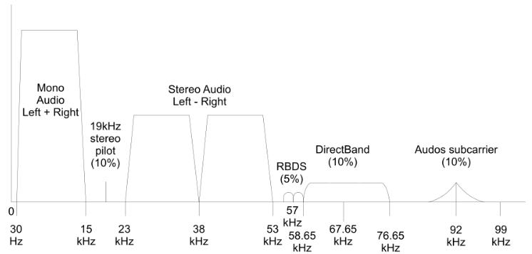 Что слышно в радиоэфире? Принимаем и декодируем наиболее интересные сигналы. Часть 2, УКВ - 2