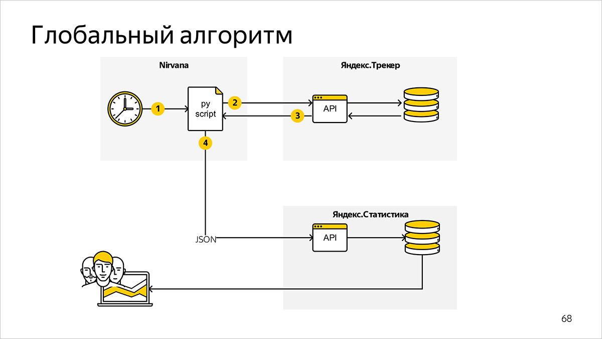 Как мы считаем метрики разработки и поддержки документации. Доклад Яндекса - 14