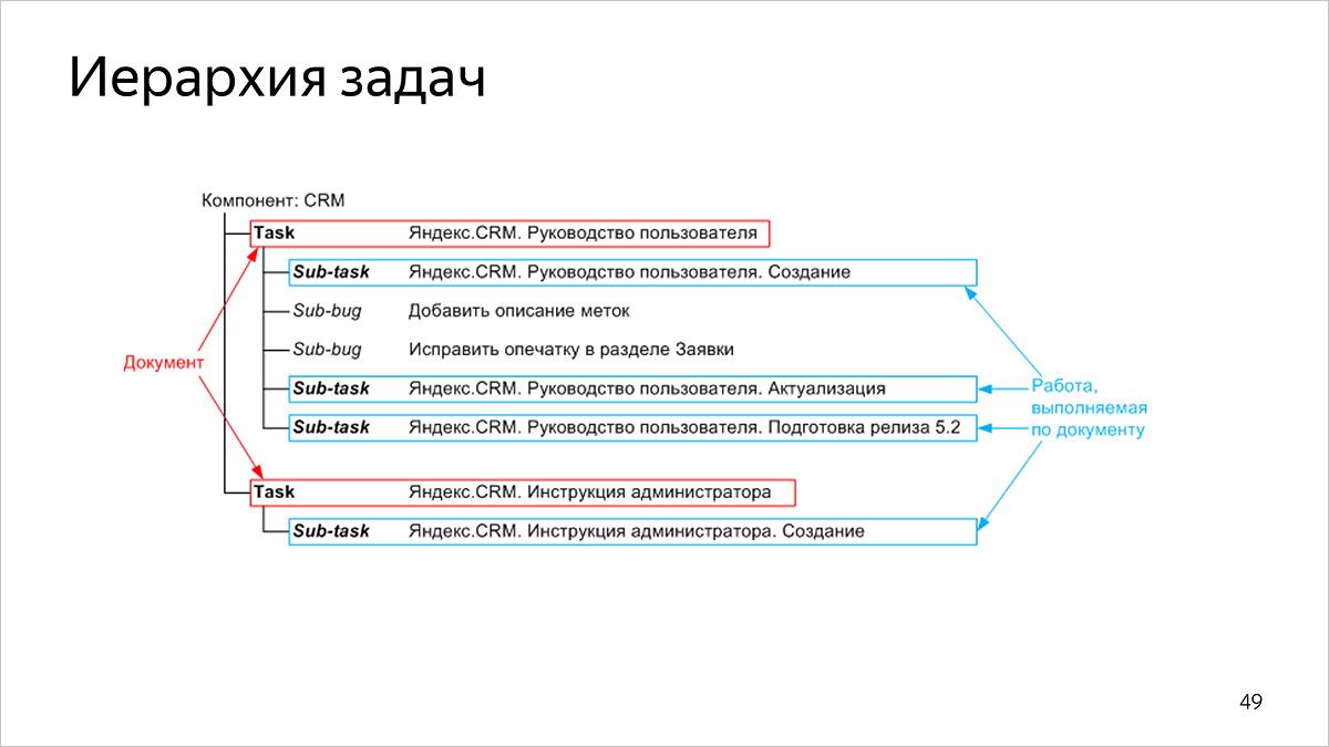 Как мы считаем метрики разработки и поддержки документации. Доклад Яндекса - 2